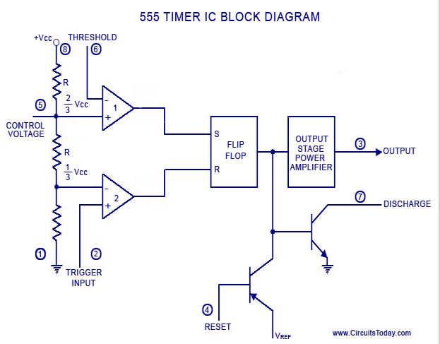 555定时器的框图如上图所示。555定时器有两个比较器,基本上都是2个运算放大器),一个RS触发器,两个晶体管和电阻网络 。 电阻网络由三个相等的电阻和行为作为一个分压器。 比较器1的比较与参考电压+ 2 / 3的阈值电压 V CC伏 。 比较器2的比较参考电压+ 1 / 3伏的触发电压CC伏。 两个比较器的输出提供给触发器 。触发器假定它的状态,根据两个比较器的输出。两个晶体管是其中一个放电晶体管集电极连接到引脚 7。该晶体管饱和或削减过,根据触发器的输出状态。饱和的晶体管提供外部连接一个电容器放电路