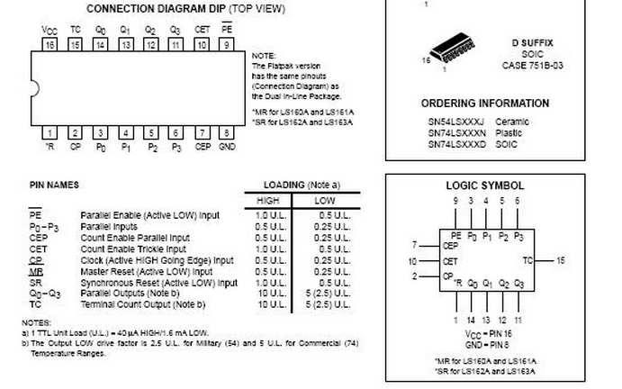 74ls160引脚图管脚图及功能真值表 电路图