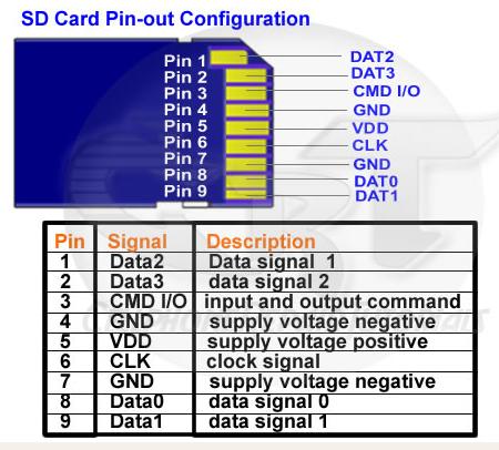tf卡与micro sd引脚定义区别