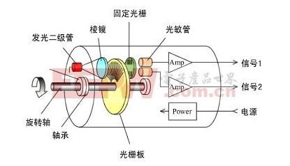 光电编码器是什么?光电编码器工作原理