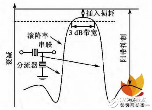 关于体声滤波器的片上测试与性能表征结果测试详细剖析