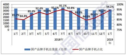 2019年1月国内手机市场运行分析报告:总体出货量延续下滑趋势3_副本
