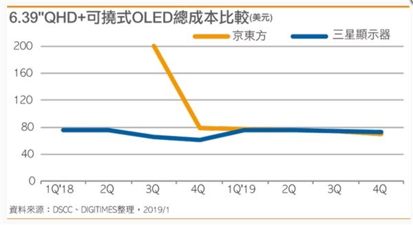 对标三星 报道称京东方柔性AMOLED面板良率大幅提升