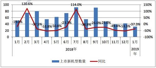 2019年1月国内手机市场运行分析报告:总体出货量延续下滑趋势2_副本