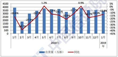 2019年1月国内手机市场运行分析报告:总体出货量延续下滑趋势1_副本