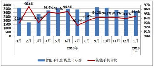 2019年1月国内手机市场运行分析报告:总体出货量延续下滑趋势4_副本