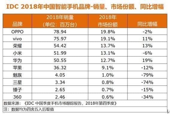 2018年国内手机销量TOP10发布:荣耀超小米、三星份额不足1%