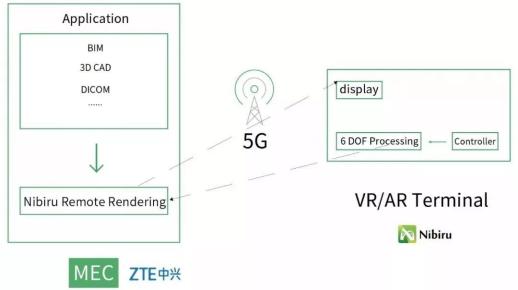 Cloud XR based 5G MEC 平台解决方案示意图
