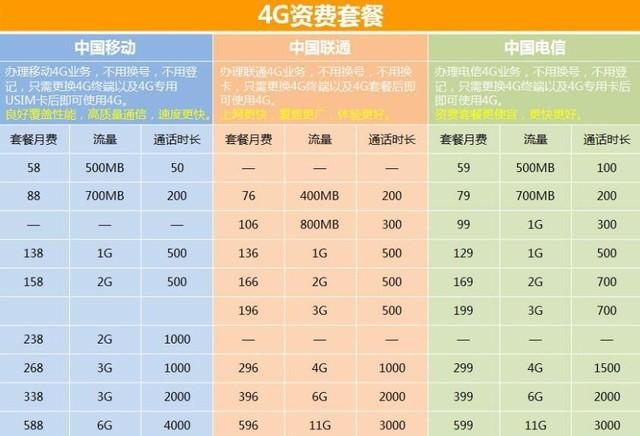 10GB一毛钱? 未来普通人吃不吃得消5G收费