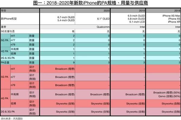 苹果5G大爆发:明年5G iPhone占比超过60%