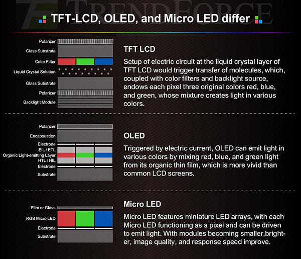 IHS:MicroLED显示技术将在2024年达到成熟度门槛