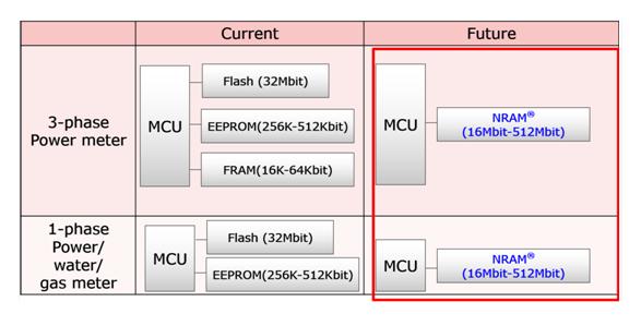 以创新型存储掘金百亿表计市场,富士通FRAM+NRAM引领计量存储技术变革