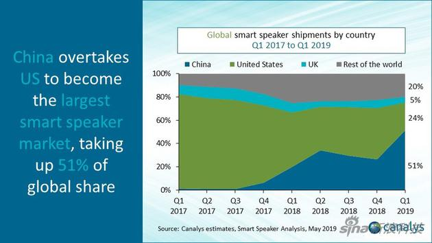 中国智能音箱出货量同比增长近500% 已超过美国