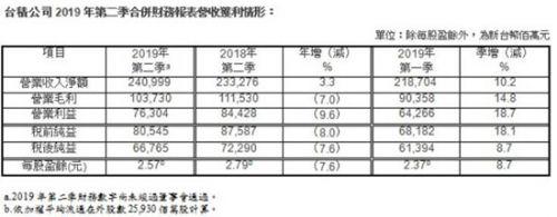 台积电第二季度净利润达148亿元 同比减少7.6%