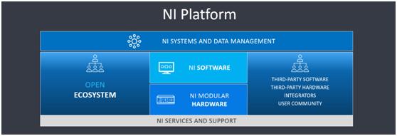 NI持续对以软件为中心的平台进行投资,满足各个领域科研需求