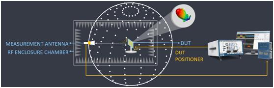 NI创新的mmWave VST可将5G OTA测试的延迟大幅降低