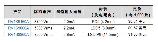 瑞萨电子推出业界领先性能15 Mbps光电耦合器,应对恶劣工业应用环境