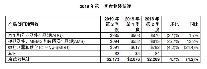 意法半导体公布2019年第二季度财报