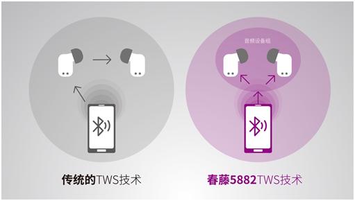 展锐春藤5882 TWS芯片 不分主副耳是如何做到的?