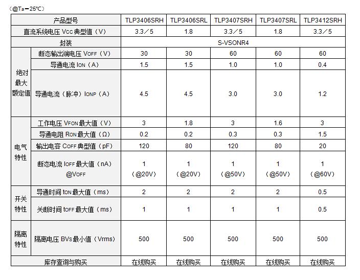 东芝推出全新低压驱动光继电器系列