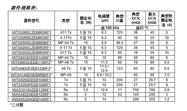 Vishay推出14款采用行业标配尺寸的新型Qi标准无线发射接收线圈