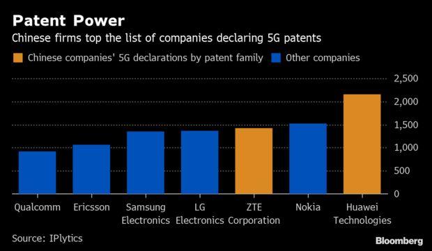中国企业拥有最多的5G专利