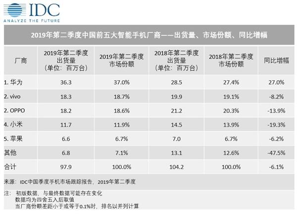 IDC Q2中国手机市场出货量排名:华为份额37%稳居第一