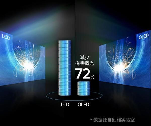 OLED电视即将白菜价 这么多优点不买一台?