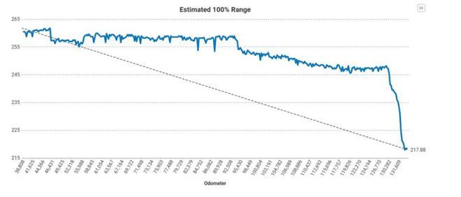 曝特斯拉电池管理系统升级后 部分车辆续航显著下降