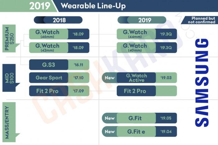 三星2019年平板和可穿戴设备路线图出炉:多款新品亮相