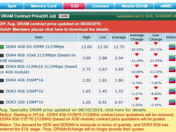 经销商捂盘失败:DRAM价格一崩到底!