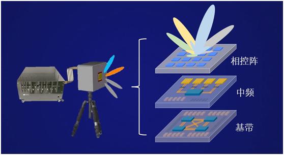 紫光展锐携手是德科技共同推进5G毫米波终端关键技术验证