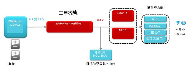解密低静态电流(low Iq):如何使用WEBENCH为超低功耗应用设计近100%的占空比