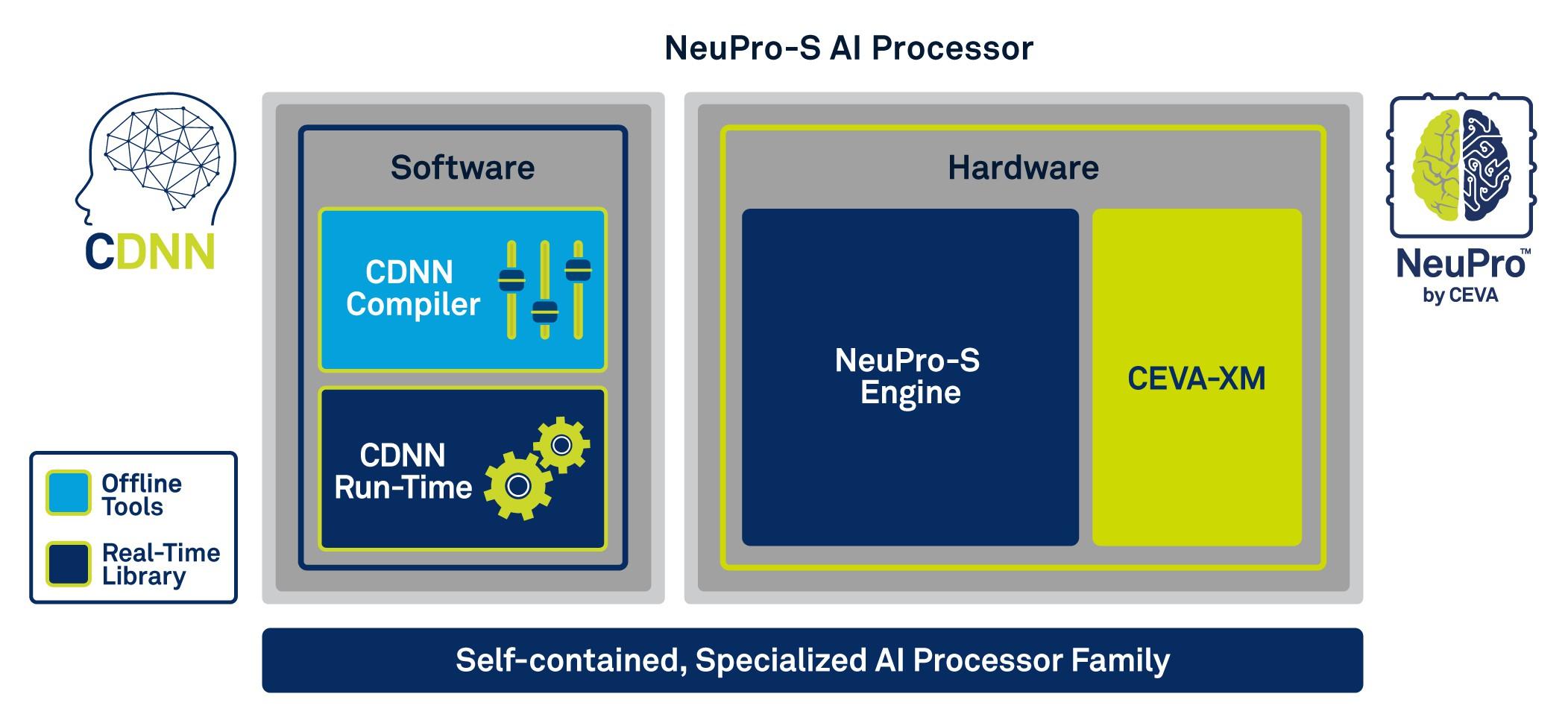 CEVA推出全新边缘设备AI推理处理器架构 为定制神经网络引擎提供协处理支持