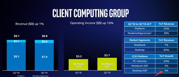 AMD 7nm锐龙当前 Intel应该降价?想多了 均价涨了5%