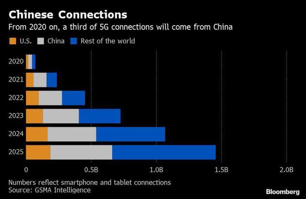 从2020年开始,1/3的5G连接将来自中国