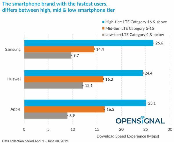 4G下载速度PK:三星手机在全球多比苹果、华为快