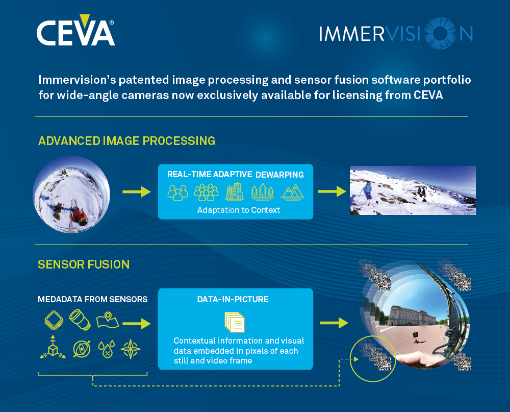 CEVA和Immervision结成战略合作伙伴 携手发展先进图像增强技术