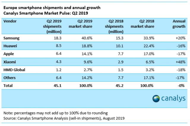 都少了百万台以上 苹果华为手机Q2在欧出货量同比下滑