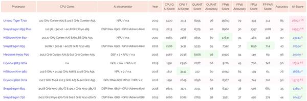 AI Benchmark榜单更新:紫光虎贲T710登上第一、超越骁龙855 Plus