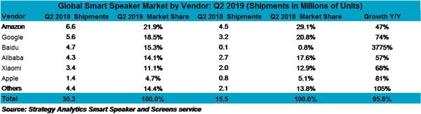 2019年全球Q2智能音箱销量排名:百度中国第一 销量暴涨3775%