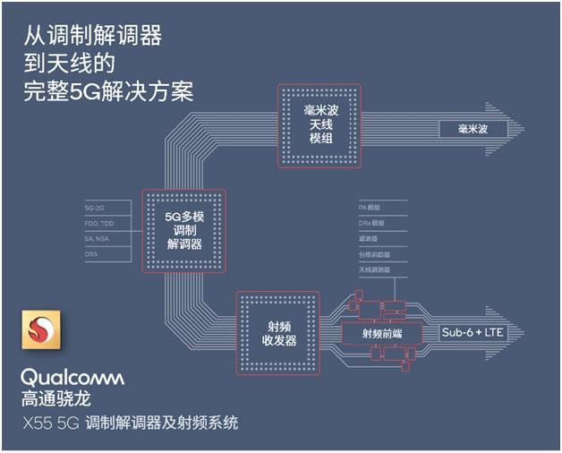 Qualcomm通过完整的调制解调器及射频系统推动5G终端设计模式转变, 赋能全球5G发展