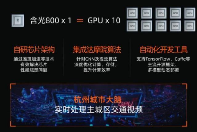 一颗阿里第一颗芯片的算力相当于10颗GPU.jpg