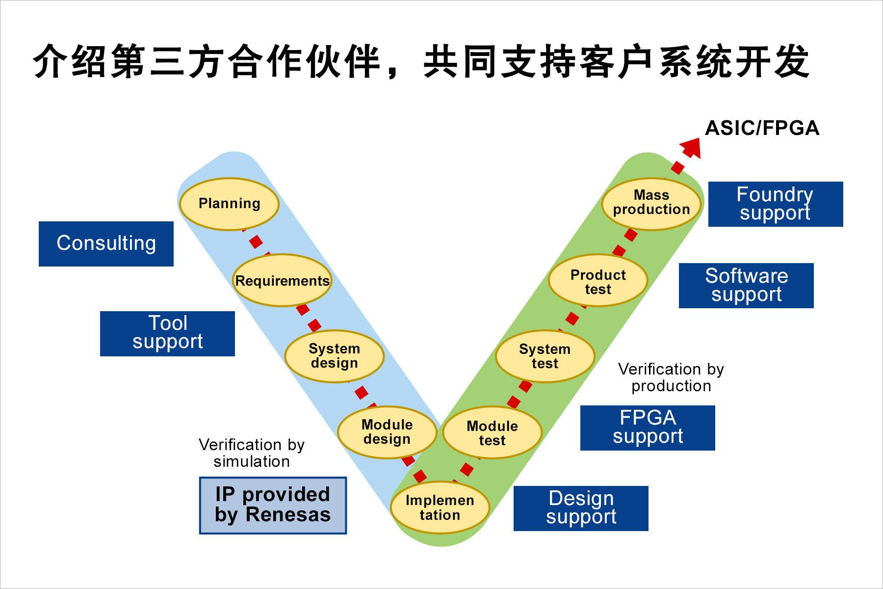 介绍第三方合作伙伴,共同支持客户系统开发.jpg