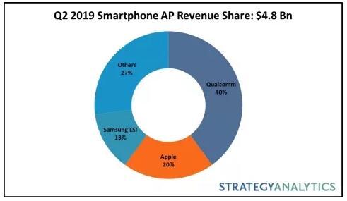 2019 Q2网投平台APPAP市场较上年同期下