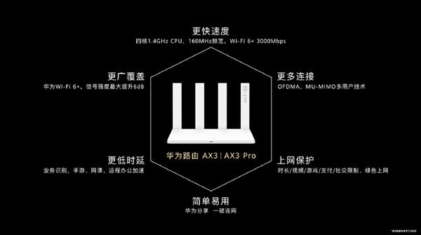华为Wi-Fi 6+路由AX3系列发布:3000Mbps、中国家庭多穿一堵墙