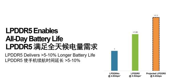 小米10首发确定!美光交付全球首款量产的LPDDR5芯片592.png