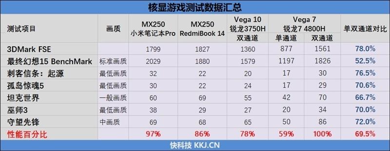 首发锐龙7 4800H!华硕天选笔记本评测:9900K九成性能