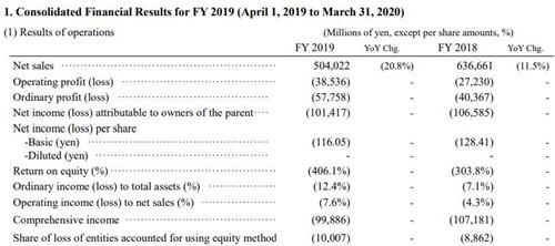 JDI财务数据