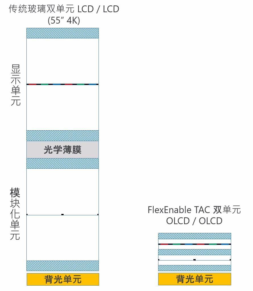 FLE004.DualcellLCDandDualcellOLCD.JPG